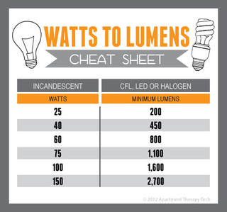 find the equivalent wattage of cfl led and halogen bulbs with this cheat sheet. Black Bedroom Furniture Sets. Home Design Ideas
