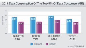 Study: There Is No Difference in Usage Between Unlimited Data Plans and Tiered Data Plans