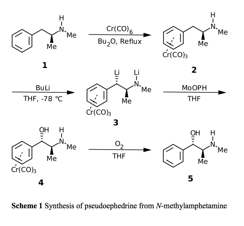 synthesising methamphetamine The identity of these compounds was verified by synthesising the isomers from known starting materials and comparing them with the  methamphetamine.