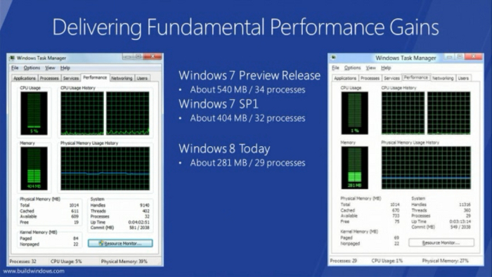 performa increases on windows 8