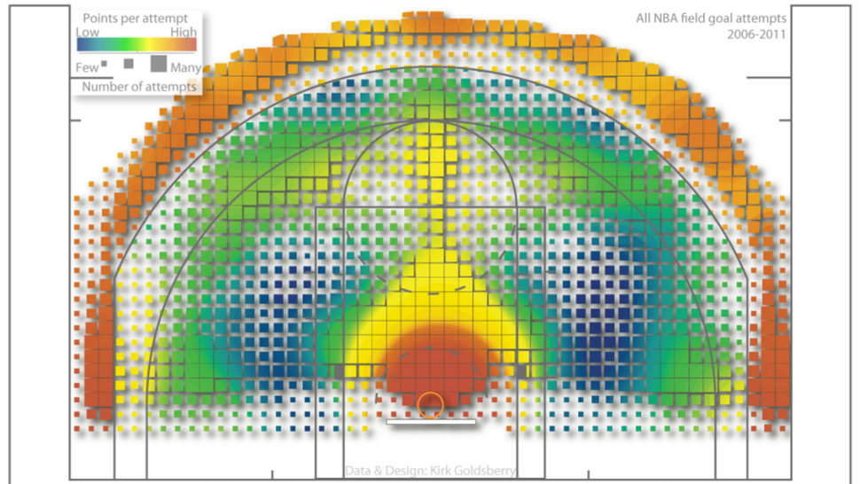 Five Years of Every NBA Shot Attempt, Visualized