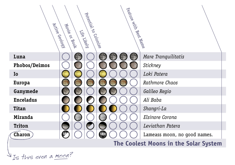 moons in solar system table - photo #25