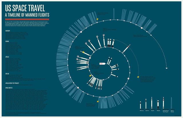 An infographic depicting every manned American space mission