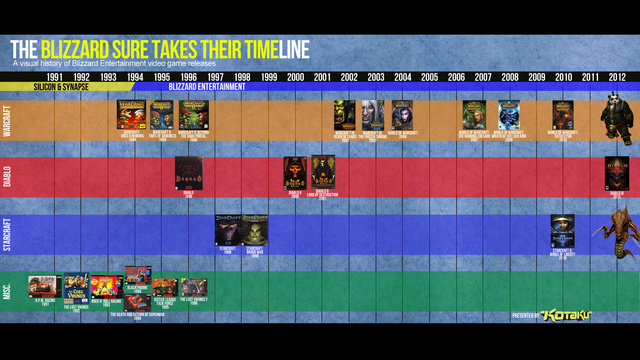 From RPM Racing to Diablo III: A Timeline of Blizzard's No-Rush Release Schedule