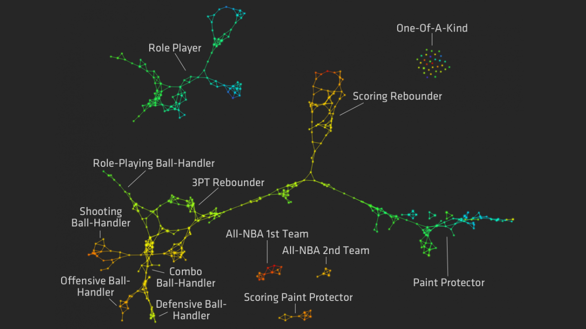 Click here to read Redefined NBA Basketball Positions, Visualized
