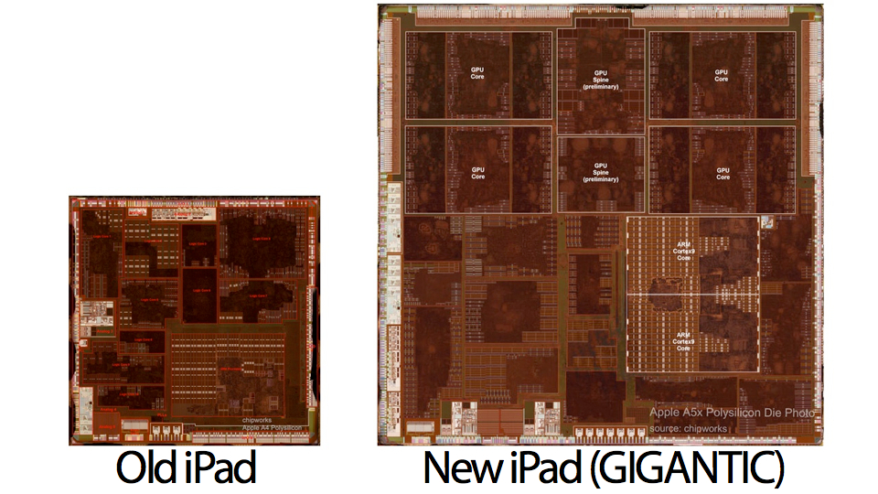 Click here to read Maybe the New iPad Is Hot Because Its Processor Is 210% Huger