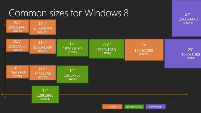 Here's How Windows 8 Will Create a Singular User Experience Across Different Screen Sizes
