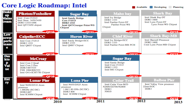 Click here to read Intel's Next-Gen Atom Chipset Could Have Supercharged Ivy Bridge Graphics