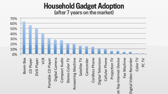 The Fastest Adopted Gadget Isn't What You Think