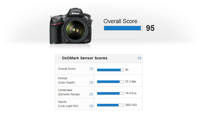Camera Benchmarkers DxOMark Say the Nikon D800 Has the Best Sensor Ever... For Now