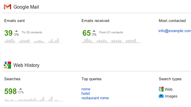 original Googles New Account Activity Dashboard Breaks Down Your Gmail Productivity and Other Account Activity