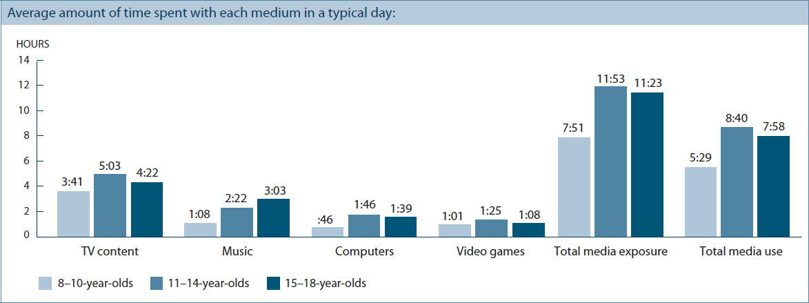 How Much Time Do Kids Spend Playing Video Games
