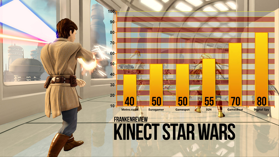 <em>Kinect Star Wars</em> Lures Game Critics to the Dark Side