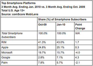 Android Surges While the iPhone Stalls Out