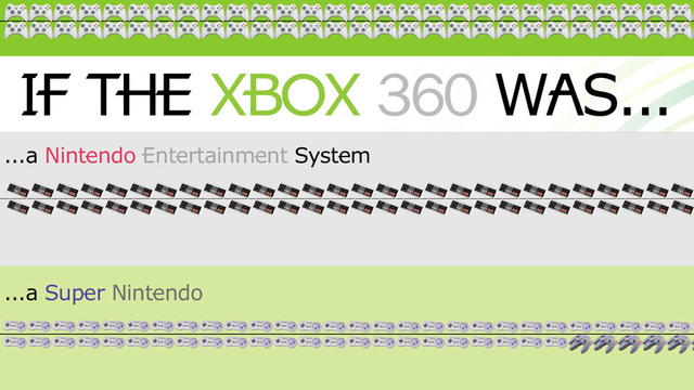 The Xbox 360 Is Ridiculously Old And Now We Can Prove It