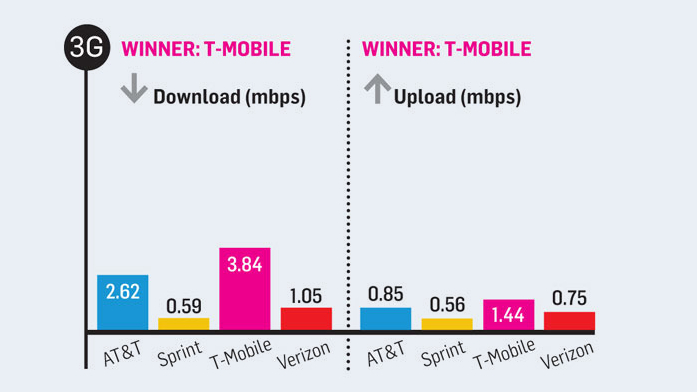 Click here to read Which Carriers Have The Fastest 3G and 4G Connections?
