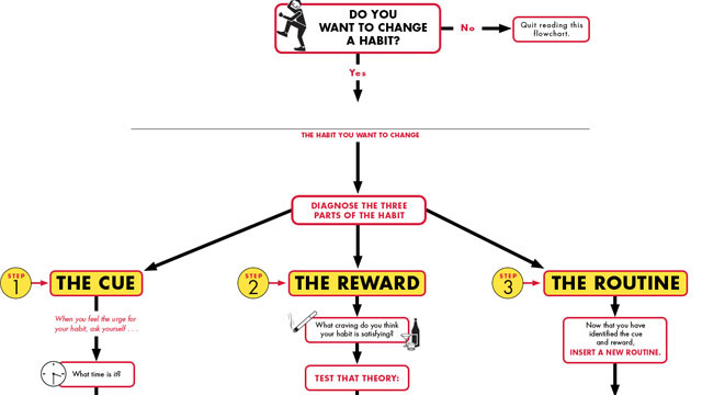 Change a Habit in Three Steps with This Flowchart