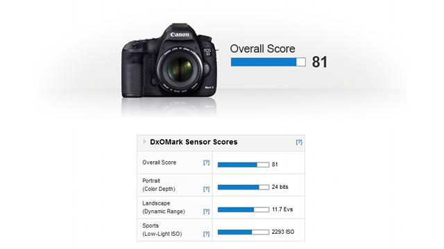 Click here to read The Incredibly Detailed Art of Benchmarking the Canon 5D Mark III