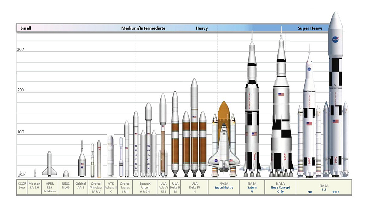 Click here to read All Modern American Rockets and Spaceships Compared