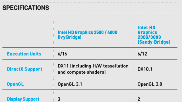 Intel's Ivy Bridge: The Maximum PC Review