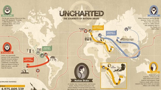 Click here to read This Map Shows All the Places Nathan Drake Has Been