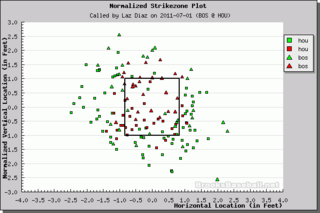 Better Know An Umpire: Laz Diaz