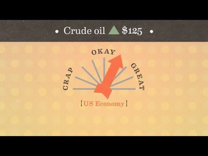 A Wonderfully Simple Explanation of Oil Price and the Economy