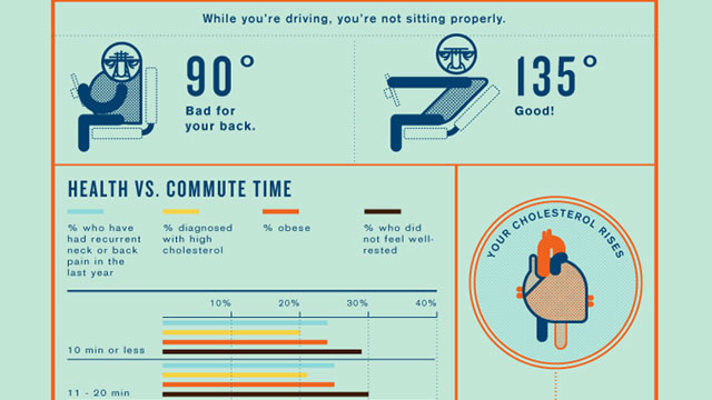 Click here to read Long Commutes Are Sucking the Life Out of You: Shortening Yours by 20 Minutes Could Save Your Health