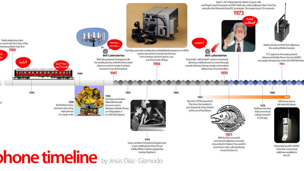 The Analog Cellphone Timeline