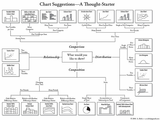 How to Choose the Best Chart for Your Data