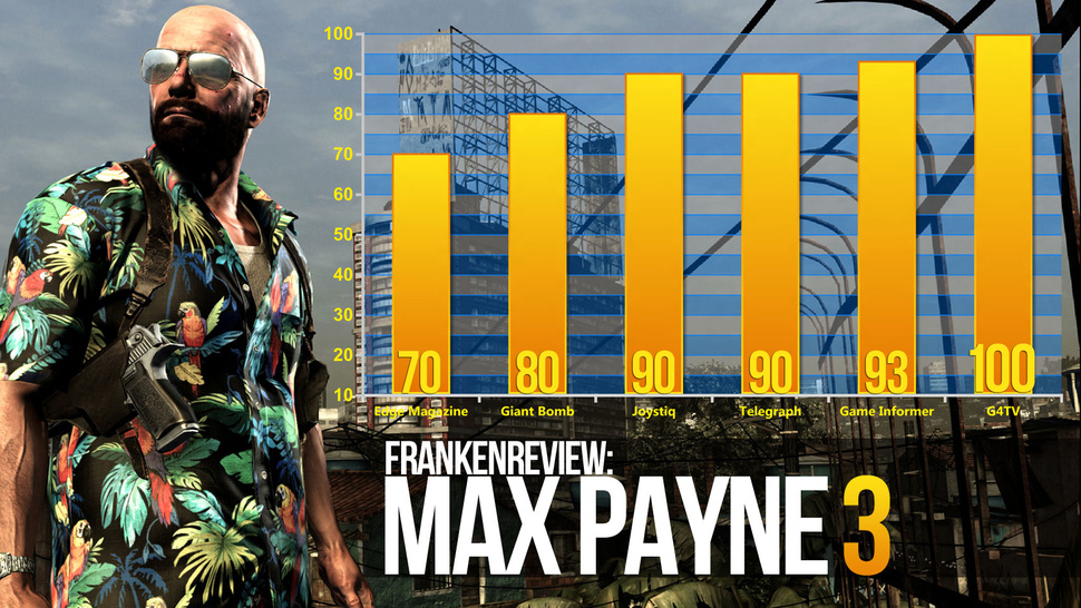 <em>Max Payne 3</em> Unloads Both Barrels Into Game Critics and They Just Won't Die