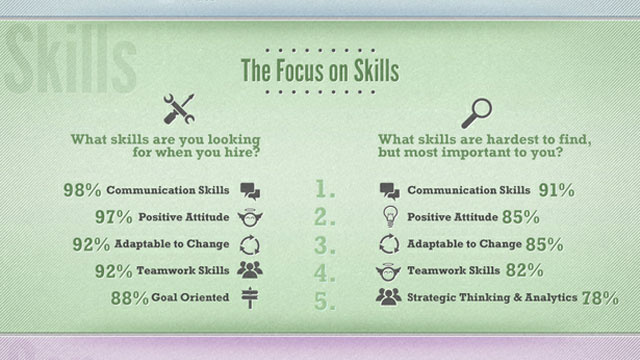 what employers look for in entry level job candidates lifehacker resume hard skills 5426