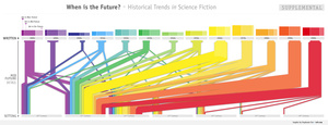 A Chart that Reveals How Science Fiction Futures Changed Over Time