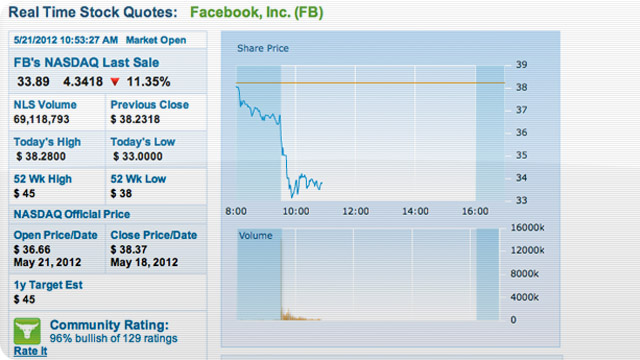 Click here to read Why Facebook's Tanking Today