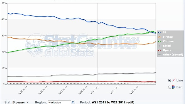 Click here to read Google Chrome Overtakes Internet Explorer as the Number One Browser