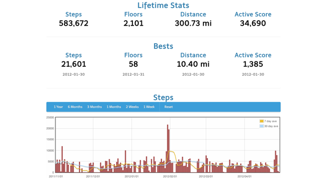 Click here to read StepStats Offers Better Statistics for Your Fitbit