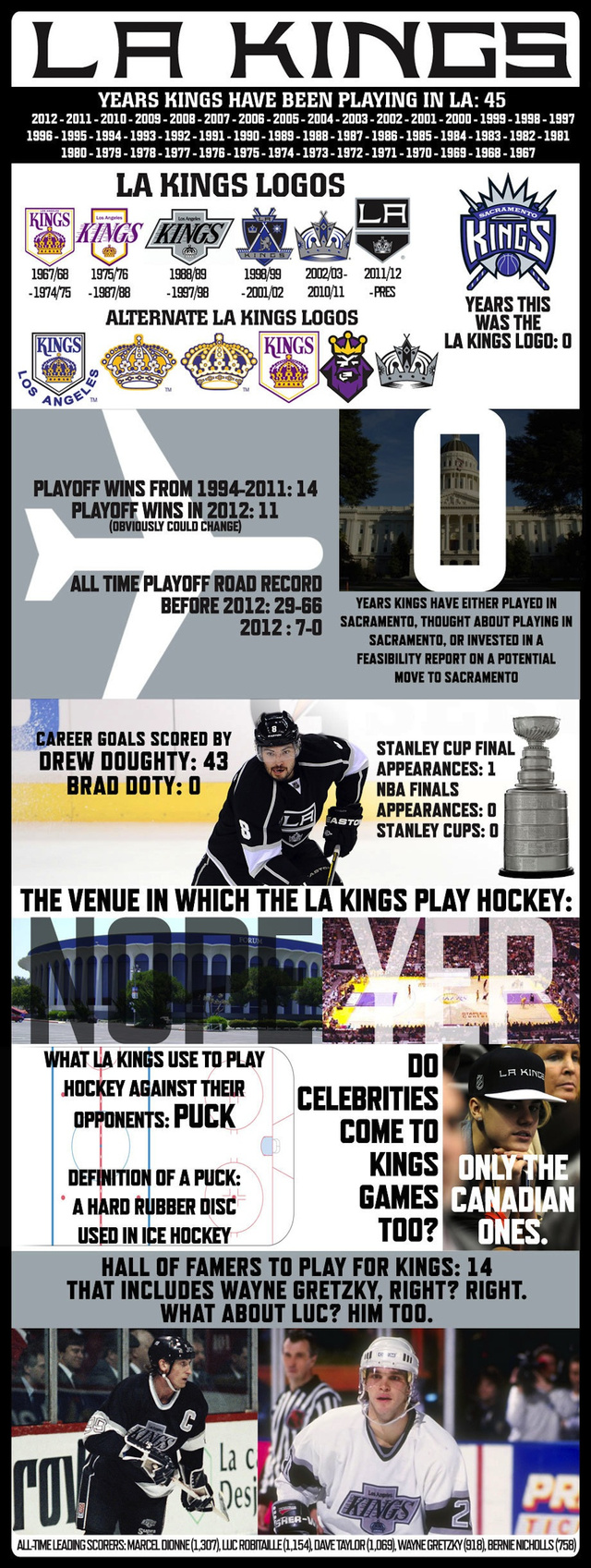 The L.A. Kings Created A Handy Infographic So The City's Media Will Know Who They Are