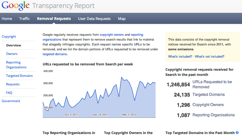 Click here to read Google Purges 1.2 Million Links a Month from Its Searches