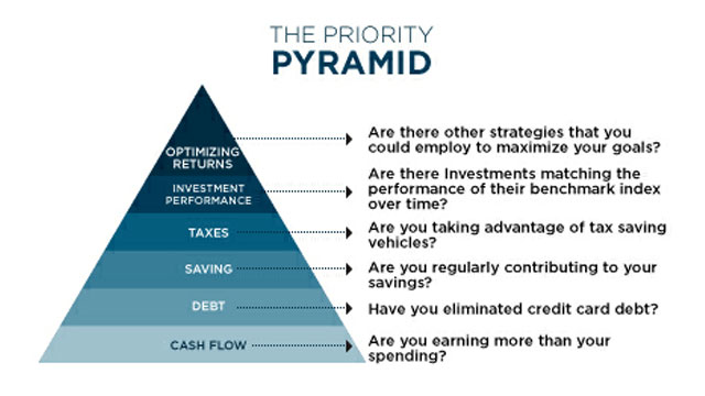 Click here to read The Priority Pyramid Tells You Which Financial Goals to Tackle Now