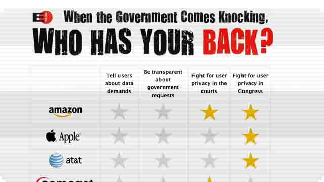 Click here to read Which Internet Companies Protect You From the Government—And Which Don't