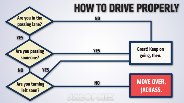 How To Drive Properly Explained In One Simple Graphic