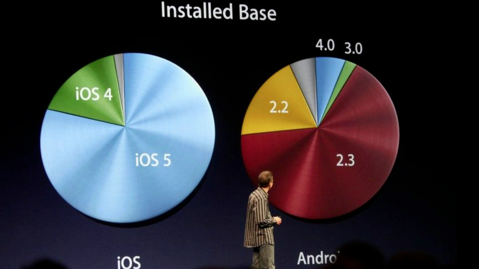 Click here to read iOS Vs. Android Fragmentation: Apple Users Stay Current