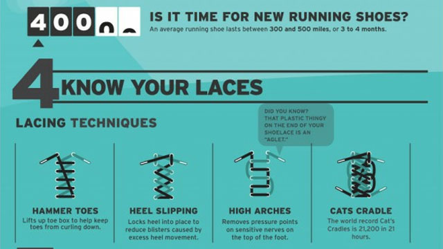 Click here to read Choose, Lace, and Replace Your Running Shoes Based on How You Run