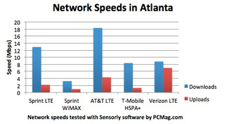 Sprint's Upcoming 4G LTE Network—At Least It's Faster Than WiMax
