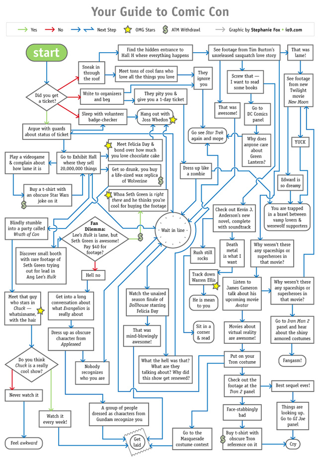 A Handy Flowchart That Explains All of Comic-Con to You