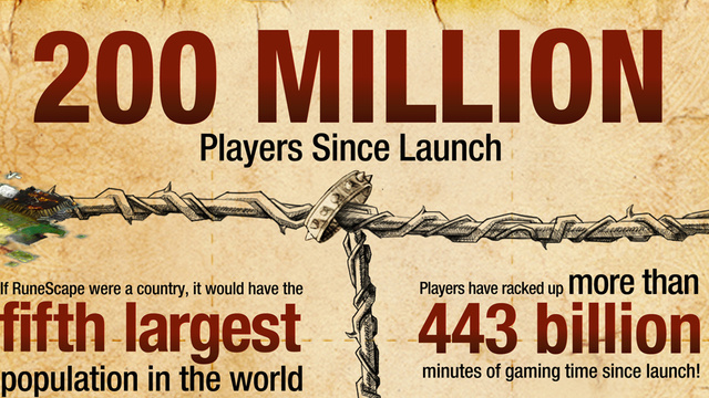 Browser-Based MMO Runescape Boasts 200 Million Players... and Counting