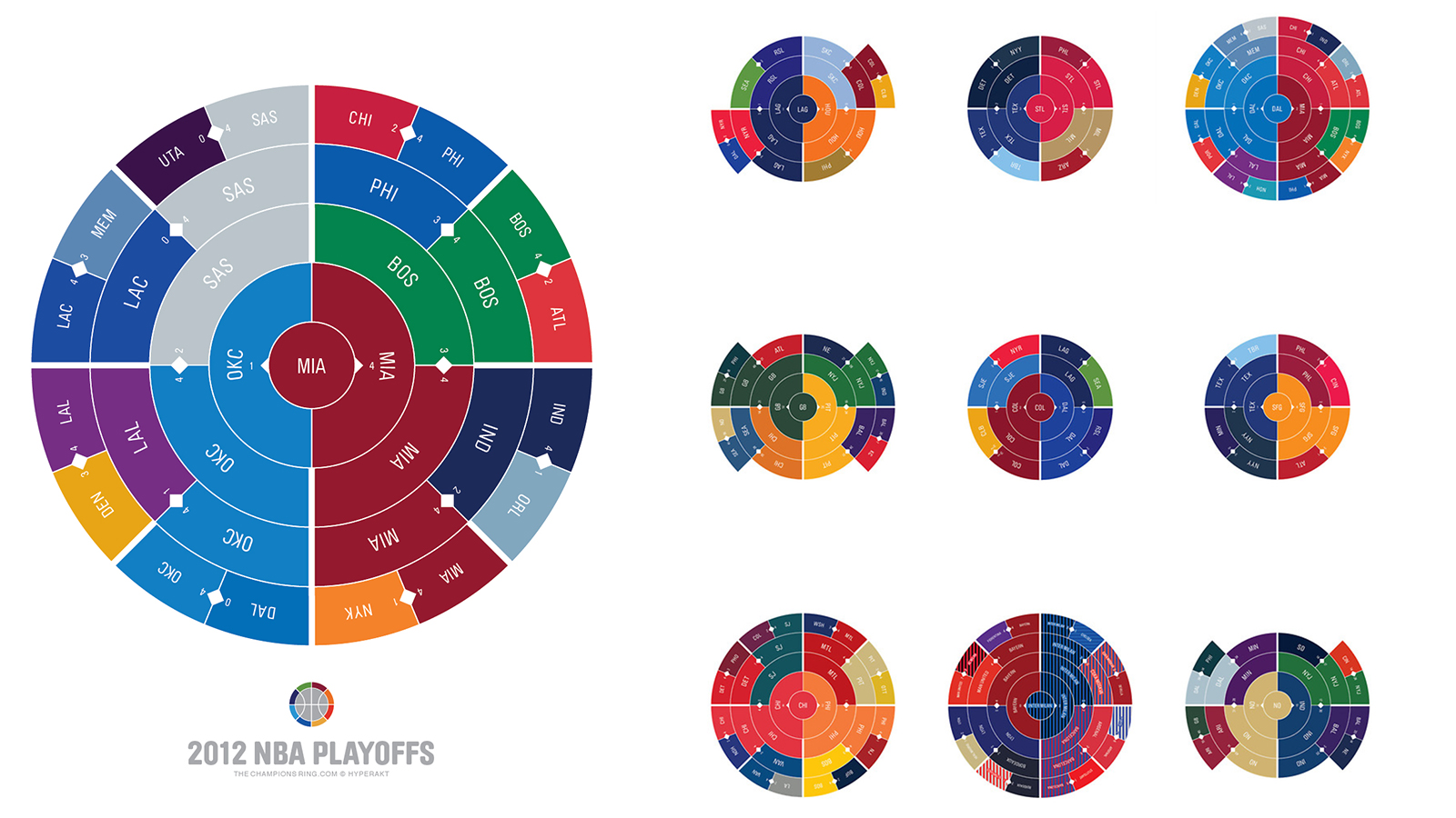 Click here to read All the Major Sport Competitions Since 1903 Condensed In Beautiful Circular Graphics