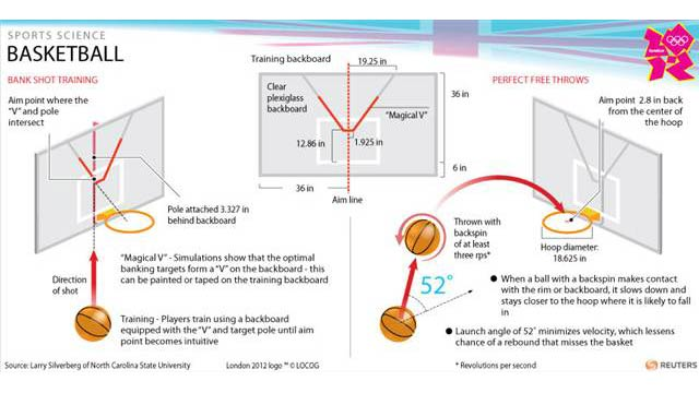 Science Has Calculated the Perfect Basketball Shot [Sports]