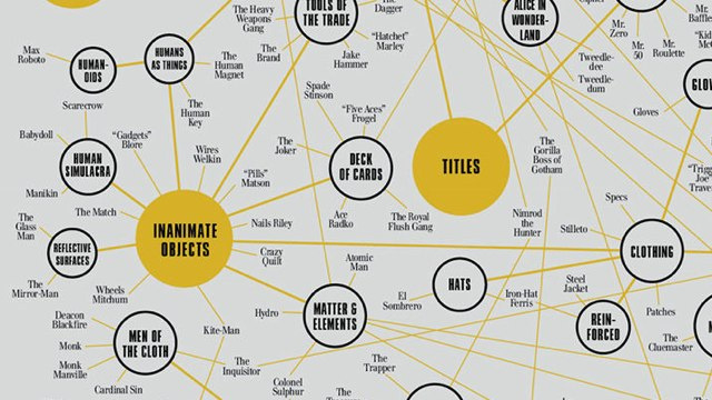Every single Batman villain catalogued in one, handy chart