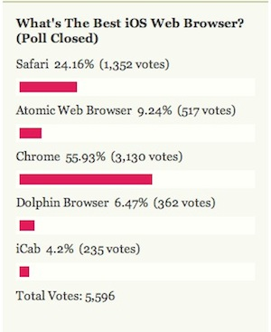 Most Popular iOS Web Browser: Chrome